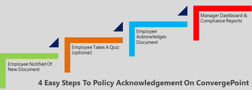 4 Steps to Policy Acknowledgement on SharePoint