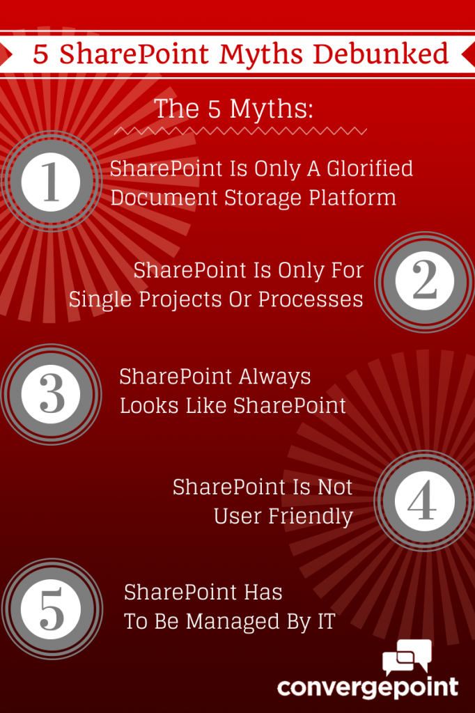 Software Compliance Provider 5 SharePoint Myths Debunked
