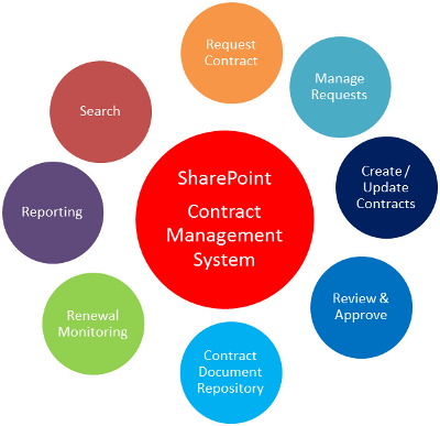 Contract Management – Contract Management Software | Vendorlink