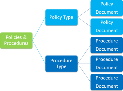 Policy-Procedure-Distribution
