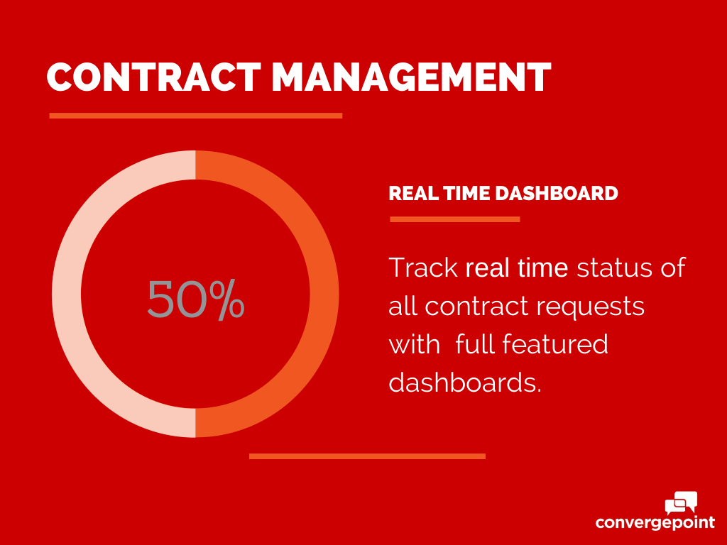 Contract Management Software - Real Time Dashboards